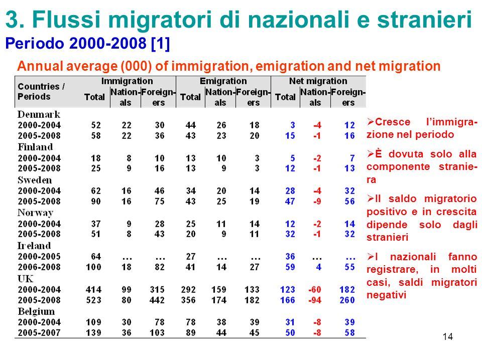 3. Flussi migratori di nazionali e stranieri Periodo 2000-2008 [1]